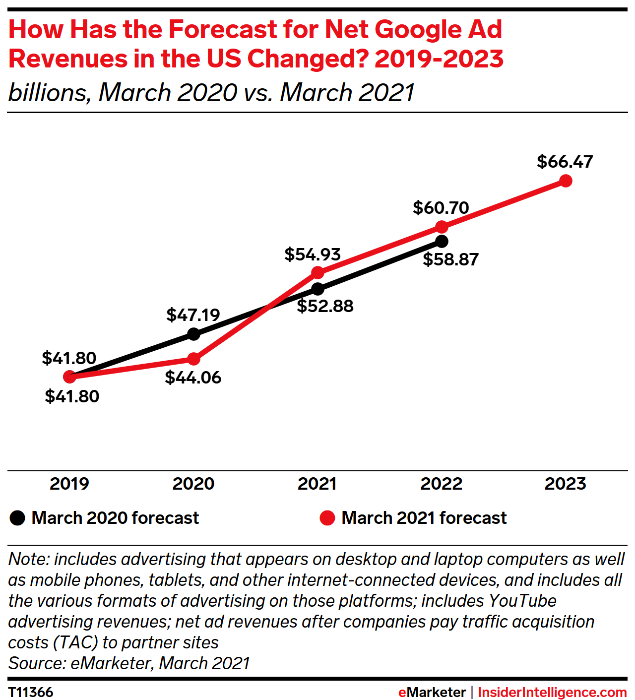 How Has the Forecast for Net Google Ad Revenues in the US Changed? 2019-2023 (billions)