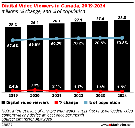 Digital Video Viewers in Canada, 2019-2024 (millions, % change and % of population)
