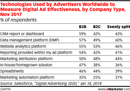 Technologies Used by Advertisers Worldwide to Measure Digital Ad Effectiveness, by Company Type, Nov 2017 (% of respondents)