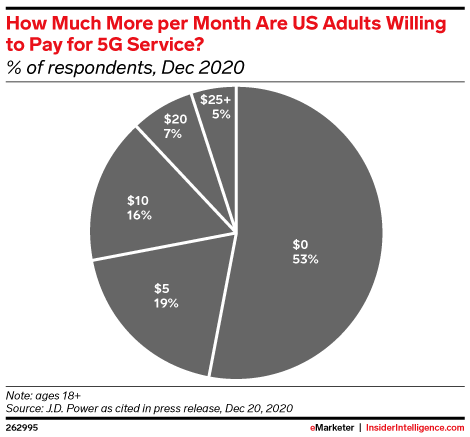 How Much More per Month Are US Adults Willing to Pay for 5G Service? (% of respondents, Dec 2020)