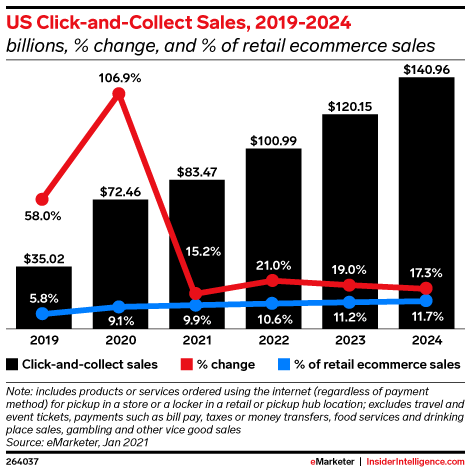 US Click-and-Collect Sales, 2019-2024 (billions, % change, and % of total ecommerce)
