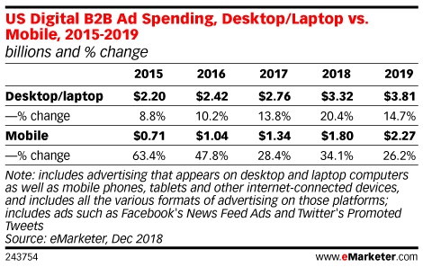 US Digital B2B Ad Spending, Desktop/Laptop vs. Mobile, 2015-2019 (billions and % change)
