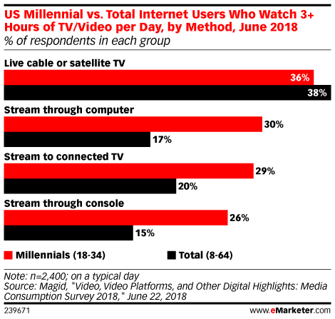 US Millennial vs. Total Internet Users Who Watch 3+ Hours of TV/Video per Day, by Method, June 2018 (% of respondents in each group)