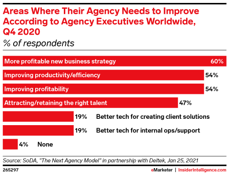 Areas Where Their Agency Needs to Improve According to Agency Executives Worldwide, Q4 2020 (% of respondents)