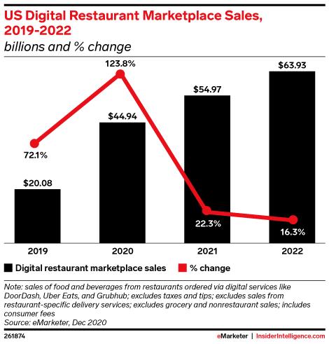 US Digital Restaurant Marketplace Sales, 2019-2022 (billions and % change)