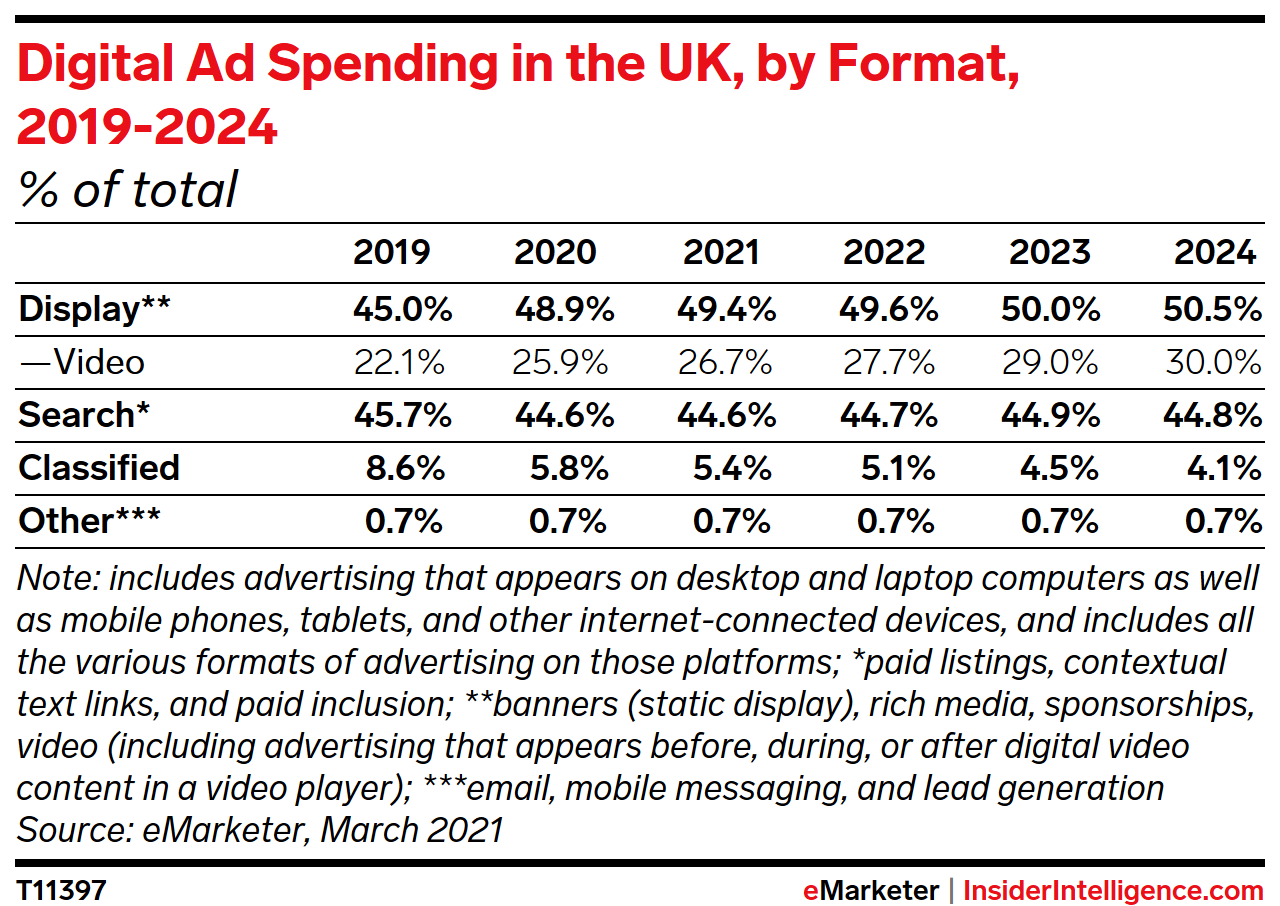 Digital Ad Spending in the UK, by Format, 2019-2024 (% of total)
