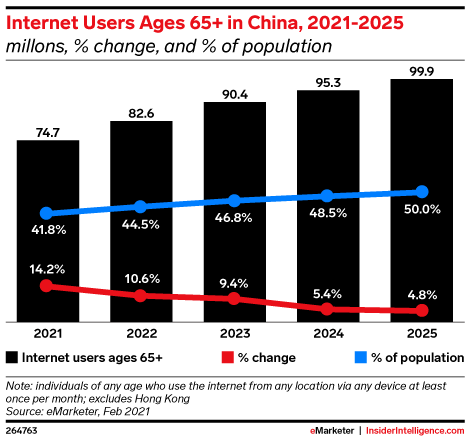 Internet Users Ages 65+ in China, 2021-2025 (millons, % change, and % of population)