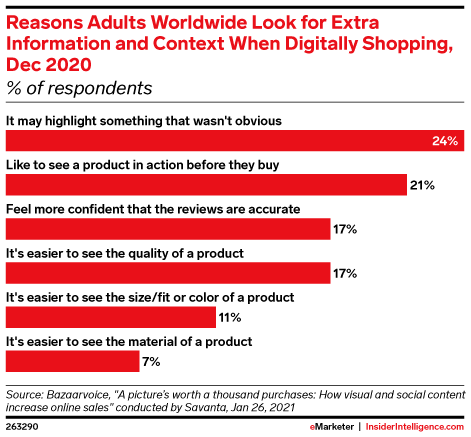 Reasons Adults Worldwide Look for Extra Information and Context When Digitally Shopping, Dec 2020 (% of respondents)