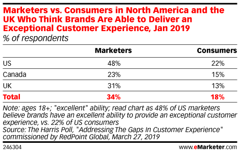 Marketers vs. Consumers in North America and the UK Who Think Brands Are Able to Deliver an Exceptional Customer Experience, Jan 2019 (% of respondents)