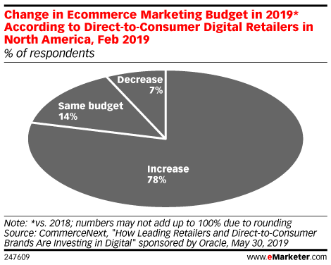 Change in Ecommerce Marketing Budget in 2019* According to Direct-to-Consumer Digital Retailers in North America, Feb 2019 (% of respondents)
