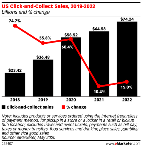 US Click-and-Collect Sales, 2018-2022 (billions and % change)
