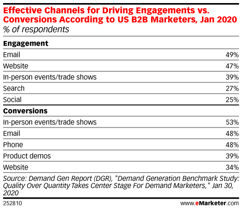 Effective Channels for Driving Engagements vs. Conversions According to US B2B Marketers, Jan 2020 (% of respondents)