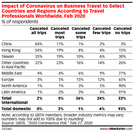 Impact of Coronavirus on Business Travel to Select Countries and Regions According to Travel Professionals Worldwide, Feb 2020 (% of respondents)