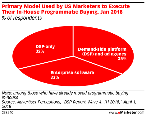 Primary Model Used by US Marketers to Execute Their In-House Programmatic Buying, Jan 2018 (% of respondents)