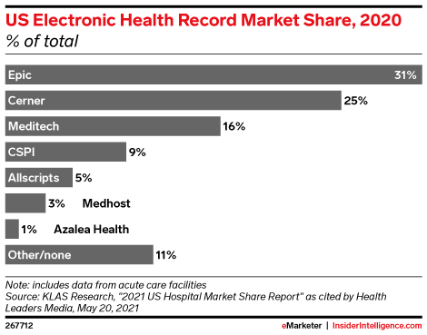 US Electronic Health Record Market Share, 2020 (% of total)