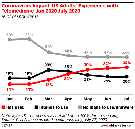 Coronavirus Impact: US Adults' Experience with Telemedicine, Jan 2020-July 2020 (% of respondents)
