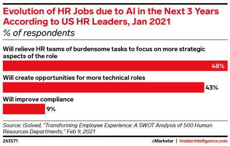 Evolution of HR Jobs due to AI in the Next 3 Years According to US HR Leaders, Jan 2021 (% of respondents)
