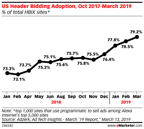 US Header Bidding Adoption, Jan 2018-March 2019 (% of total HBIX sites*)