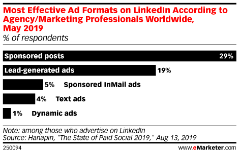 Most Effective Ad Formats on LinkedIn According to Agency/Marketing Professionals Worldwide, May 2019 (% of respondents)
