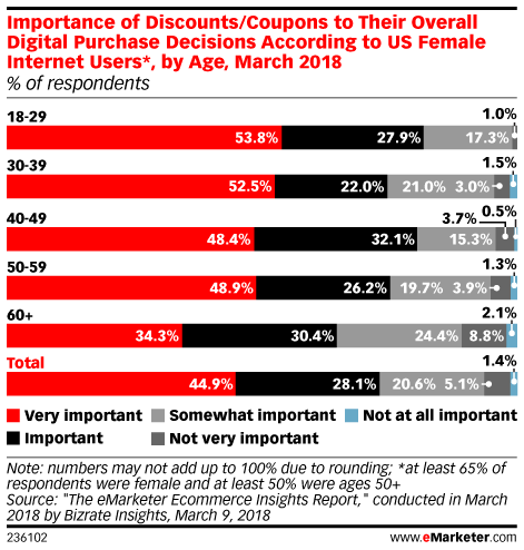 Importance of Discounts/Coupons to Their Overall Digital Purchase Decisions According to US Internet Users, by Age, March 2018 (% of respondents)