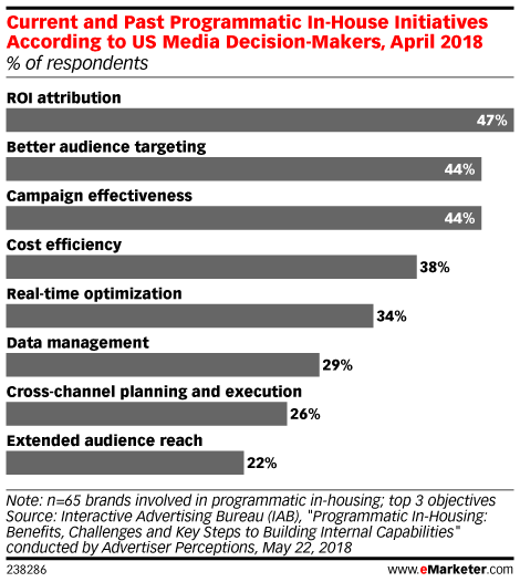 Current and Past Programmatic In-House Initiatives According to US Media Decision-Makers, April 2018 (% of respondents)