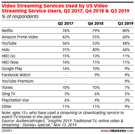 Video Streaming Services Used by US Video Streaming Service Users, Q2 2017, Q4 2018 & Q3 2019 (% of respondents)