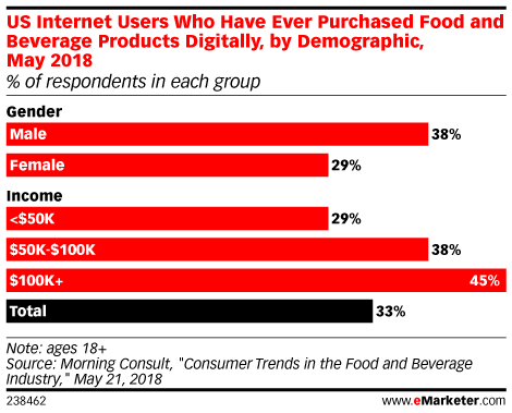 US Internet Users Who Have Ever Purchased Food and Beverage Products Digitally, by Demographic, May 2018 (% of respondents in each group)