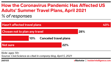 How the Coronavirus Pandemic Has Affected US Adults' Summer Travel Plans, April 2021 (% of responses)