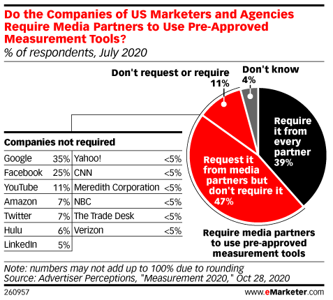 Do the Companies of US Marketers and Agencies Require Media Partners to Use Pre-Approved Measurement Tools? (% of respondents, July 2020)