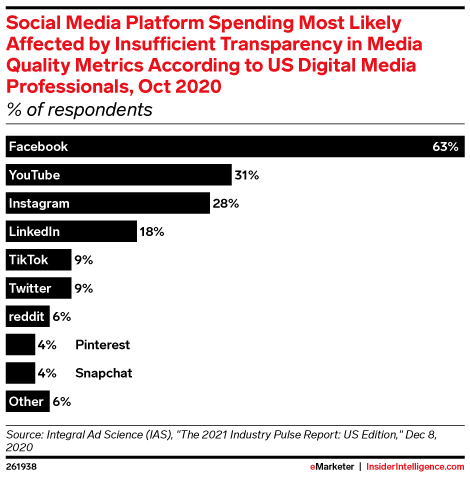 Social Media Platform Spending Most Likely Affected by Insufficient Transparency in Media Quality Metrics According to US Digital Media Professionals, Oct 2020 (% of respondents)