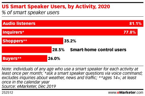 US Smart Speaker Users, by Activity, 2020 (% of smart speaker users)
