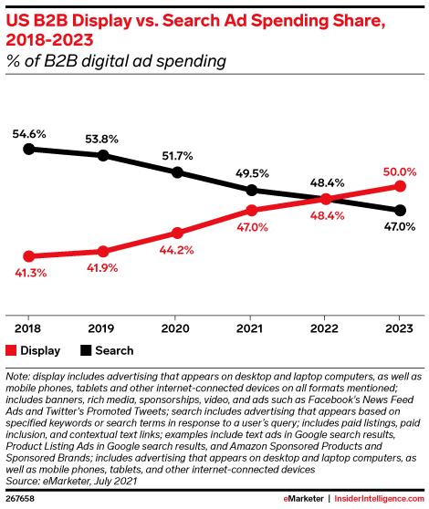 US B2B Display vs. Search Ad Spending Share, 2018-2023 (% of B2B digital ad spending )