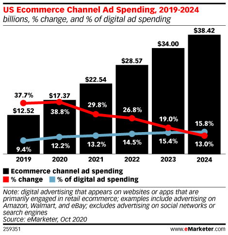Ecommerce Channel Ad Spending in the US, 2019-2024 (billions, % change, and % of digital ad spending)