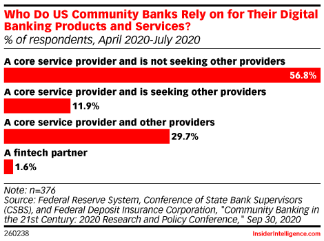 Who Do US Community Banks Rely on for Their Digital Banking Products and Services? (% of respondents, April 2020-July 2020)