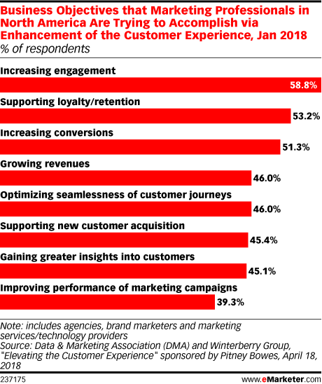 Business Objectives that Marketing Professionals in North America Are Trying to Accomplish via Enhancement of the Customer Experience, Jan 2018 (% of respondents)