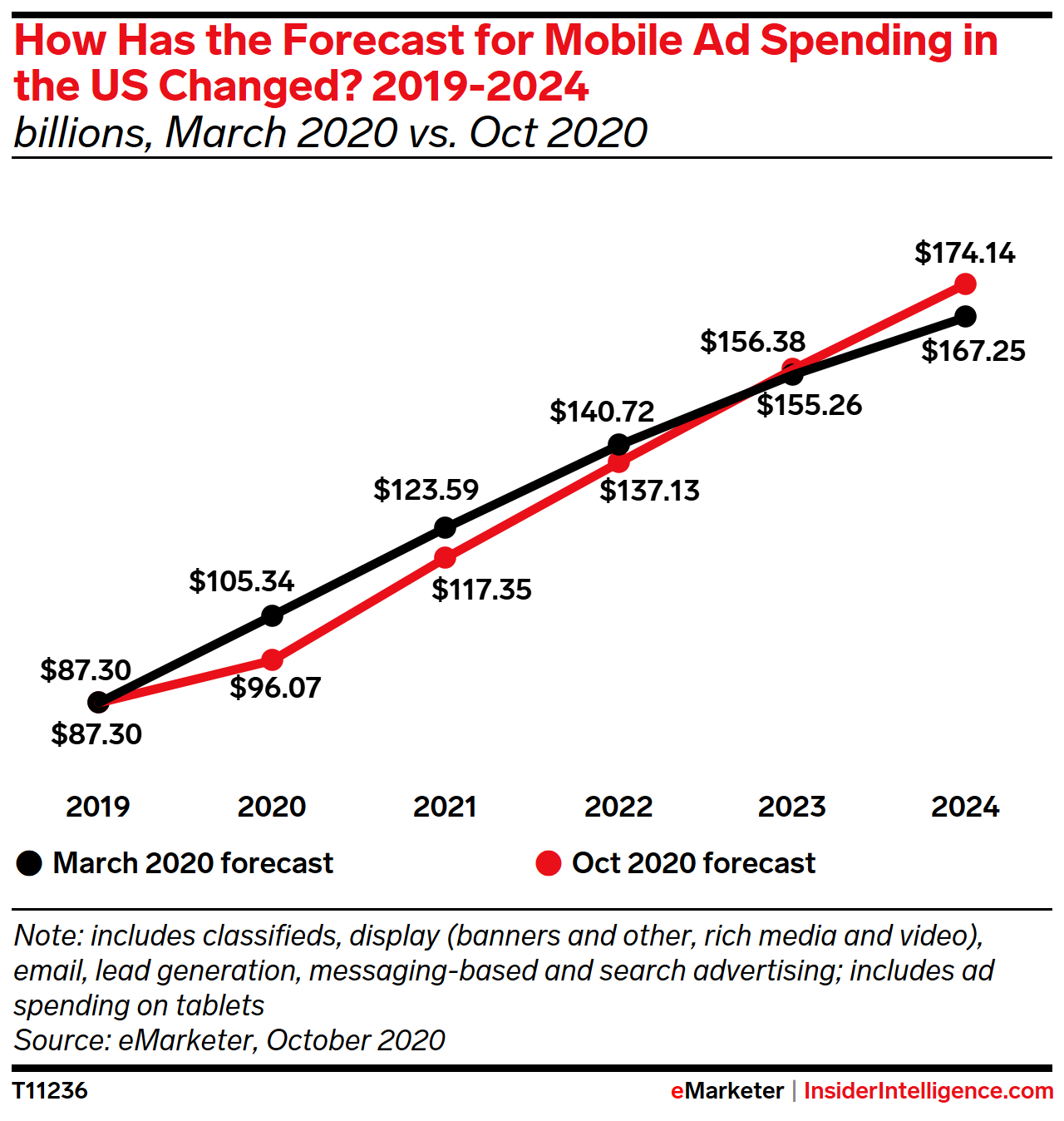 How Has the Mobile Ad Spending Forecast in the US Changed? 2019-2024 (billions)
