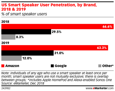 US Smart Speaker User Penetration, by Brand, 2018 & 2019 (% of smart speaker users)