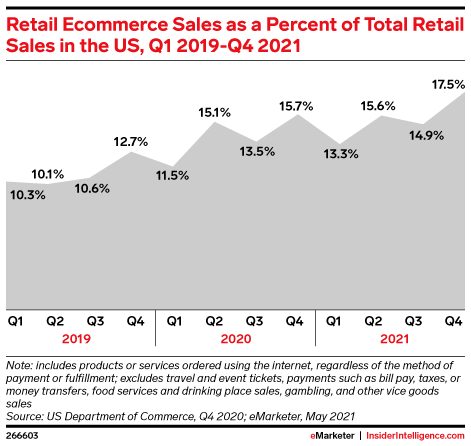 Retail Ecommerce Sales as a Percent of Total Retail Sales in the US, Q1 2019-Q4 2021