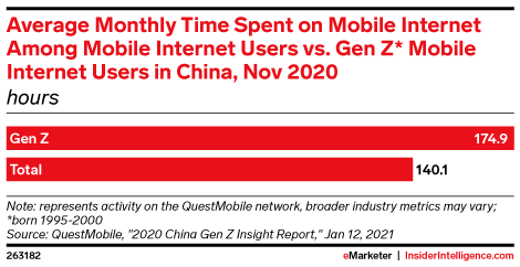 Average Monthly Time Spent on Mobile Internet Among Mobile Internet Users vs. Gen Z* Mobile Internet Users in China, Nov 2020 (hours)