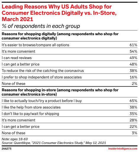 Leading Reasons Why US Adults Shop for Consumer Electronics Digitally vs. In-Store, March 2021 (% of respondents in each group)