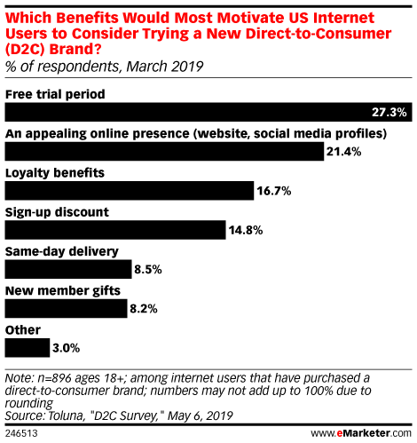 Which Benefits Would Most Motivate US Internet Users to Consider Trying a New Direct-to-Consumer (D2C) Brand? (% of respondents, March 2019)
