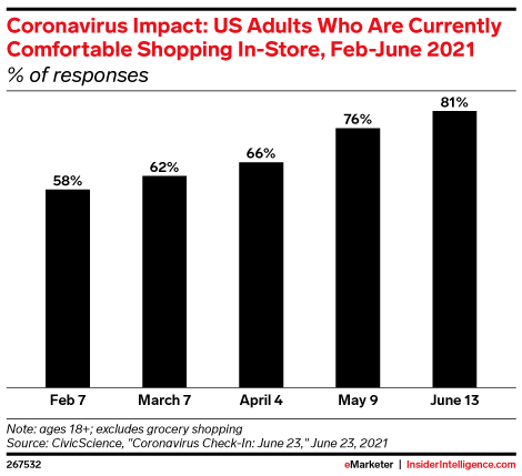 Coronavirus Impact: US Adults Who Are Currently Comfortable Shopping In-Store, Feb-June 2021 (% of responses)