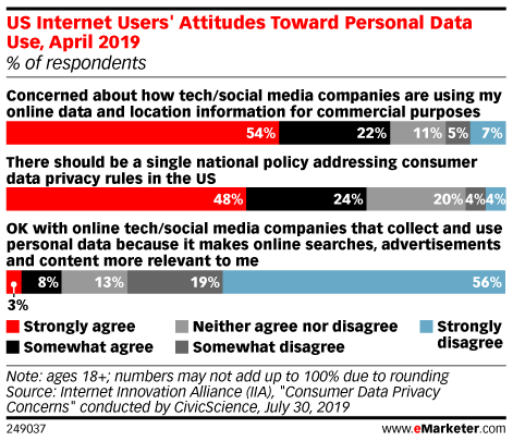 US Internet Users' Attitudes Toward Personal Data Use, April 2019 (% of respondents)