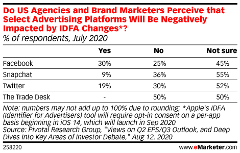 Do US Agencies and Brand Marketers Perceive that Select Advertising Platforms Will Be Negatively Impacted by IDFA Changes*? (% of respondents, July 2020)