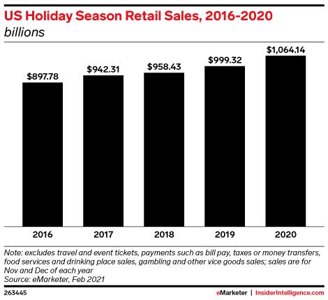US Holiday Season Retail Sales, 2016-2020 (billions)