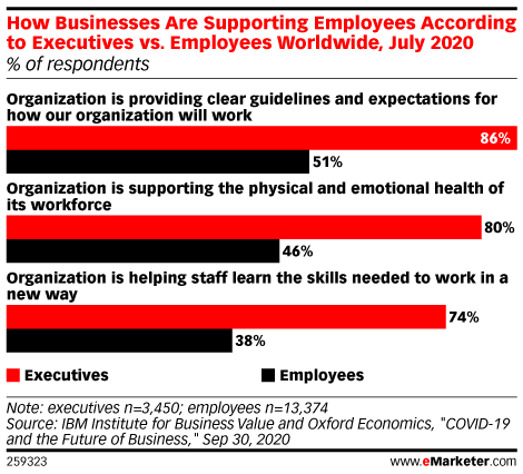 How Businesses Are Supporting Employees According to Executives vs. Employees Worldwide, July 2020 (% of respondents)