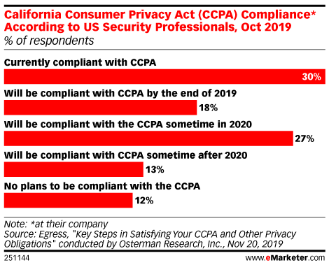 California Consumer Privacy Act (CCPA) Compliance* According to US Security Professionals, Oct 2019 (% of respondents)