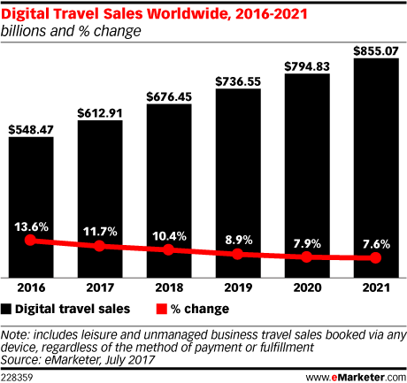 Digital Travel Sales Worldwide, 2016-2021 (billions and % change)