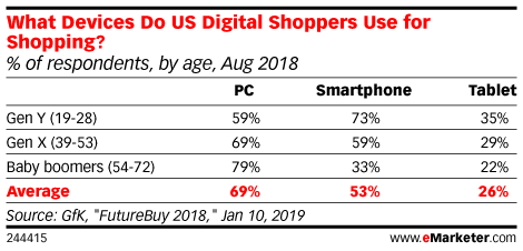 What Devices Do US Digital Shoppers Use for Shopping? (% of respondents, by age, Aug 2018)