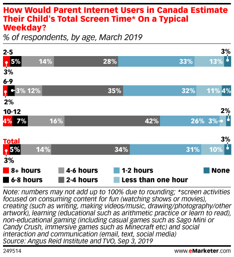 How Would Parent Internet Users in Canada Estimate Their Child's Total Screen Time* On a Typical Weekday? (% of respondents, by age, March 2019)